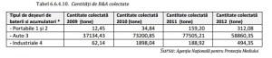tabel cantitati colectate