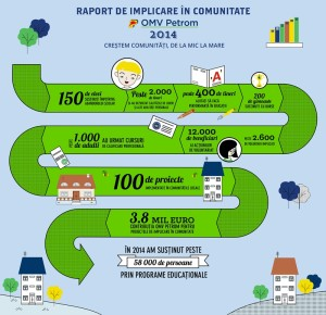 Infografic_Raport de implicare in comunitate OMV Petrom 2014