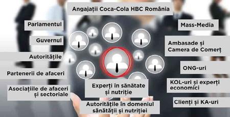 harta stakeholderi Cola HBC
